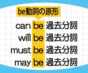 can-be-過去分詞-will-be-過去分詞-意味-使い方-助動詞-受動態-例文-画像2