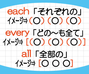 each-every-all-違い-動詞-単数扱い-複数名詞-意味-使い方-例文-画像2